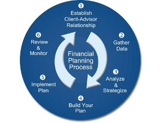Financial Planning Package